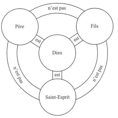 trinite schema